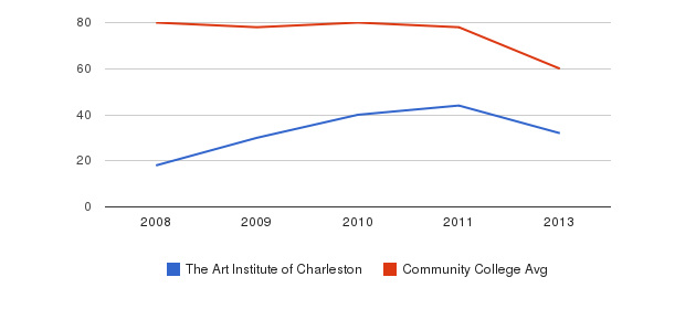 The Art Institute of Charleston Total Faculty&nbsp(2008-2013)