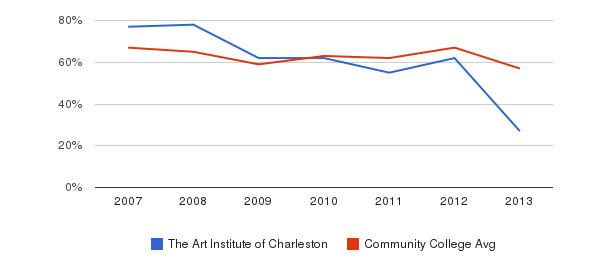 The Art Institute of Charleston White&nbsp(2007-2013)