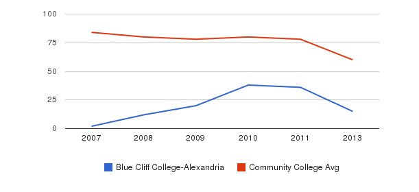 Blue Cliff College-Alexandria Total Faculty&nbsp(2007-2013)