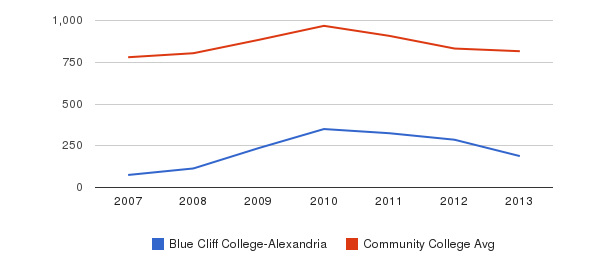 Blue Cliff College-Alexandria Full-Time Students&nbsp(2007-2013)