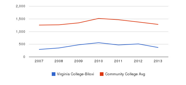 Virginia College-Biloxi Total Enrollment&nbsp(2007-2013)