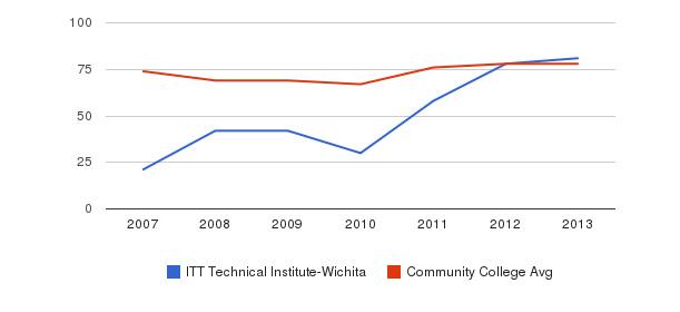 ITT Technical Institute-Wichita Percent Admitted&nbsp(2007-2013)