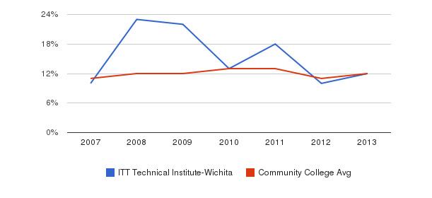 ITT Technical Institute-Wichita Black&nbsp(2007-2013)
