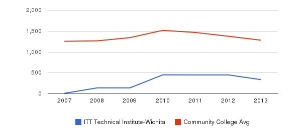 ITT Technical Institute-Wichita Total Enrollment&nbsp(2007-2013)