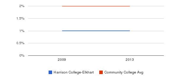 Harrison College-Elkhart Asian&nbsp(2009-2013)