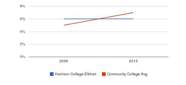 Harrison College-Elkhart Hispanic&nbsp(2009-2013)