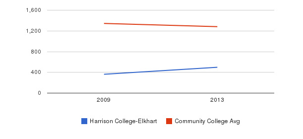 Harrison College-Elkhart Total Enrollment&nbsp(2009-2013)