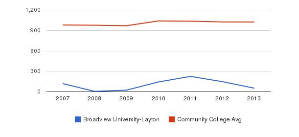 Broadview University-Layton Part-Time Students&nbsp(2007-2013)
