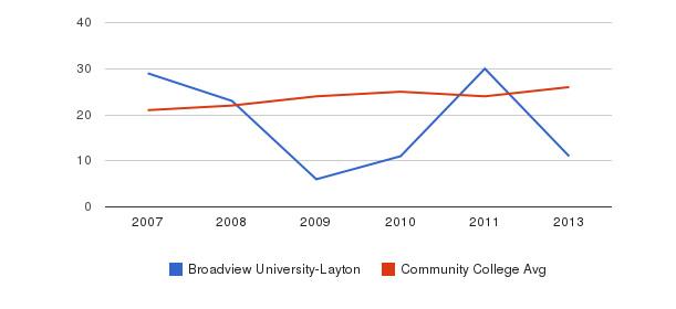 Broadview University-Layton student staff&nbsp(2007-2013)