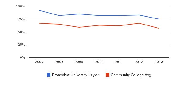 Broadview University-Layton White&nbsp(2007-2013)