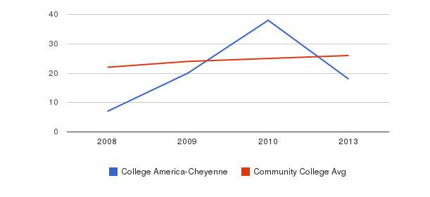 College America-Cheyenne student staff&nbsp(2008-2013)