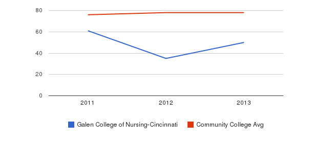 Galen College of Nursing-Cincinnati Percent Admitted&nbsp(2011-2013)