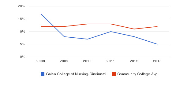Galen College of Nursing-Cincinnati Black&nbsp(2008-2013)
