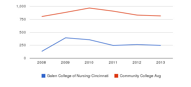 Galen College of Nursing-Cincinnati Full-Time Students&nbsp(2008-2013)