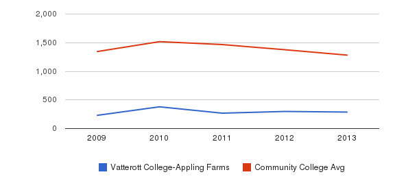 Vatterott College-Appling Farms Total Enrollment&nbsp(2009-2013)