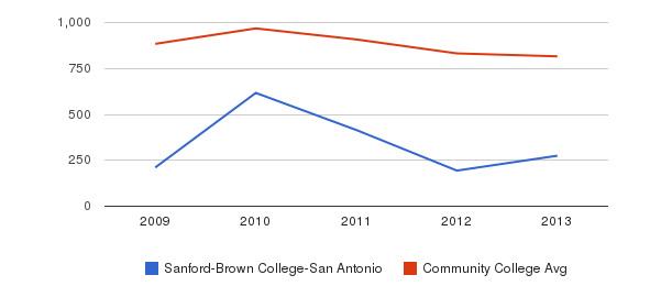 Sanford-Brown College-San Antonio Full-Time Students&nbsp(2009-2013)
