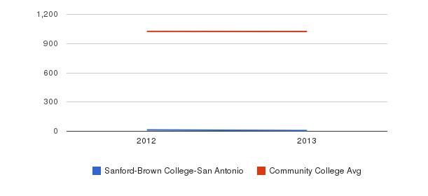Sanford-Brown College-San Antonio Part-Time Students&nbsp(2012-2013)