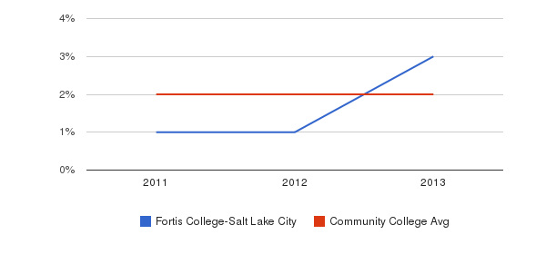 Fortis College-Salt Lake City More&nbsp(2011-2013)