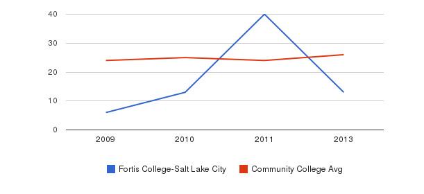 Fortis College-Salt Lake City student staff&nbsp(2009-2013)