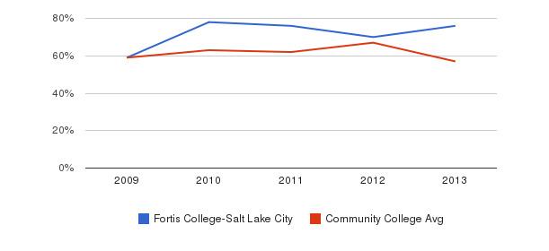 Fortis College-Salt Lake City White&nbsp(2009-2013)