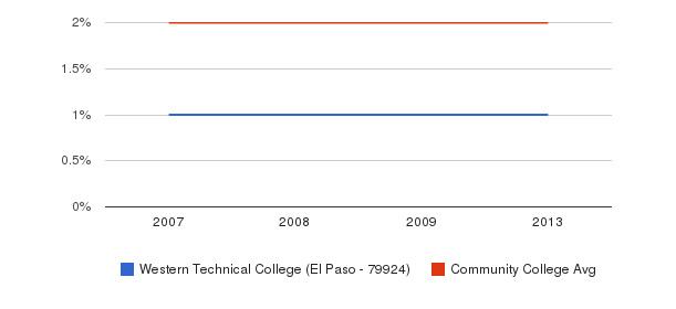Western Technical College (El Paso - 79924) Asian&nbsp(2007-2013)