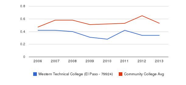 Western Technical College (El Paso - 79924) Diversity Score&nbsp(2006-2013)