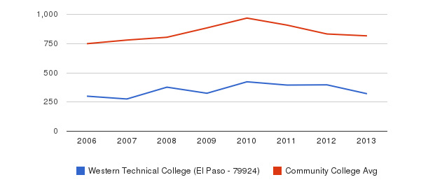 Western Technical College (El Paso - 79924) Full-Time Students&nbsp(2006-2013)