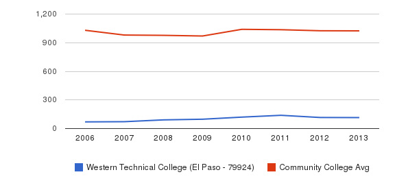 Western Technical College (El Paso - 79924) Part-Time Students&nbsp(2006-2013)