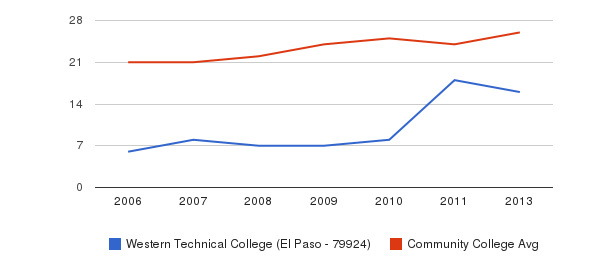Western Technical College (El Paso - 79924) student staff&nbsp(2006-2013)