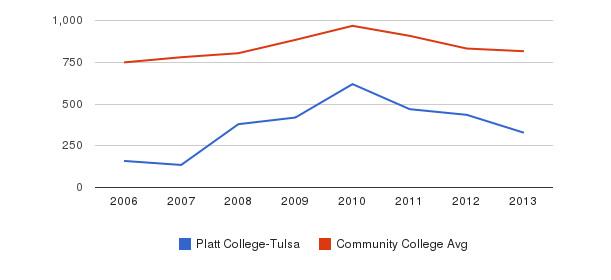Platt College-Tulsa Full-Time Students&nbsp(2006-2013)