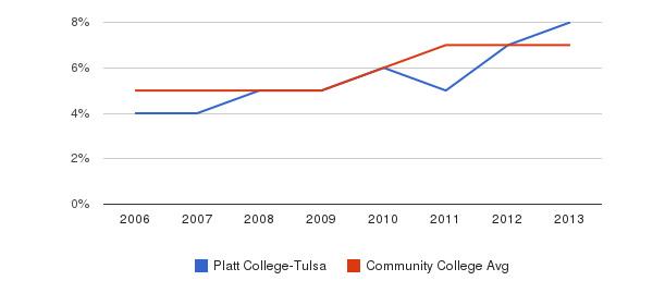 Platt College-Tulsa Hispanic&nbsp(2006-2013)