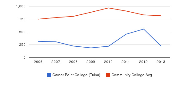 Career Point College (Tulsa) Full-Time Students&nbsp(2006-2013)