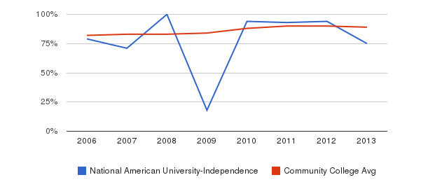 National American University-Independence % Students Receiving Some Financial Aid&nbsp(2006-2013)