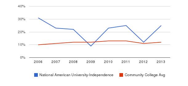 National American University-Independence Black&nbsp(2006-2013)
