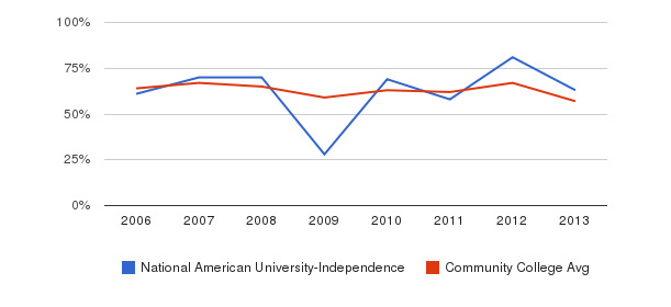 National American University-Independence White&nbsp(2006-2013)