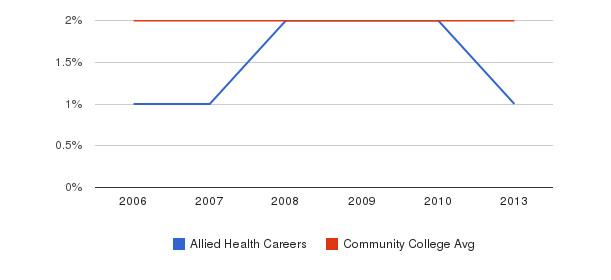 Allied Health Careers Asian&nbsp(2006-2013)