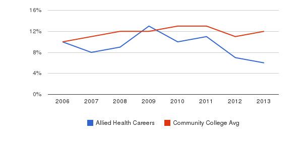 Allied Health Careers Black&nbsp(2006-2013)
