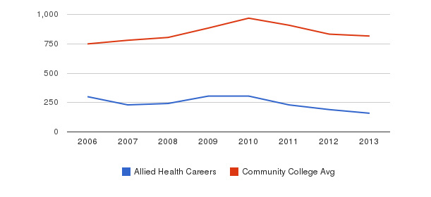 Allied Health Careers Full-Time Students&nbsp(2006-2013)