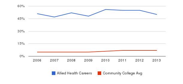 Allied Health Careers Hispanic&nbsp(2006-2013)