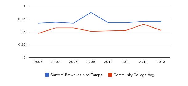 Sanford-Brown Institute-Tampa Diversity Score&nbsp(2006-2013)