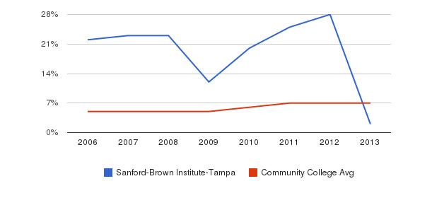 Sanford-Brown Institute-Tampa Hispanic&nbsp(2006-2013)