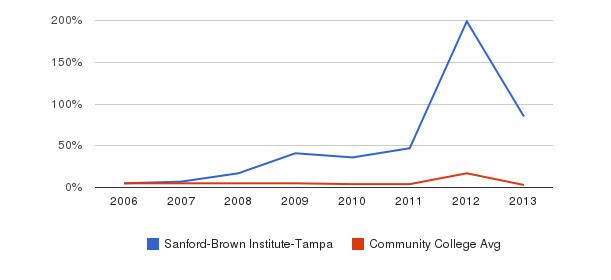 Sanford-Brown Institute-Tampa Unknown&nbsp(2006-2013)