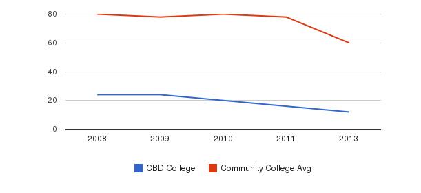 CBD College Total Faculty&nbsp(2008-2013)