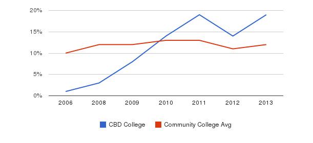 CBD College Black&nbsp(2006-2013)