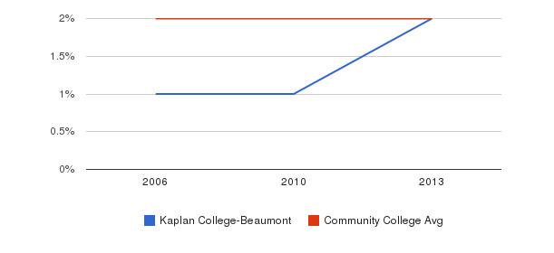 Kaplan College-Beaumont Asian&nbsp(2006-2013)