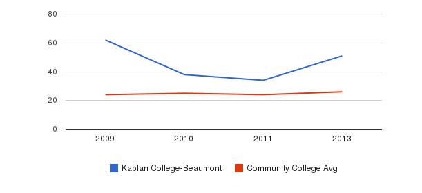 Kaplan College-Beaumont student staff&nbsp(2009-2013)