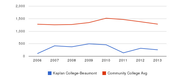 Kaplan College-Beaumont Total Enrollment&nbsp(2006-2013)