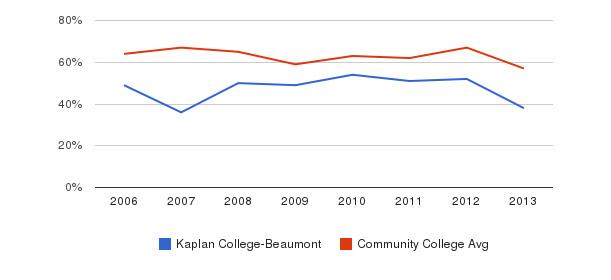 Kaplan College-Beaumont White&nbsp(2006-2013)