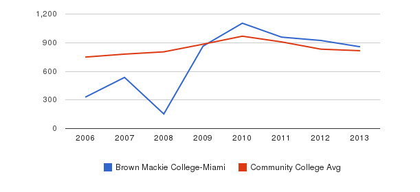 Brown Mackie College-Miami Full-Time Students&nbsp(2006-2013)