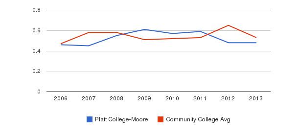 Platt College-Moore Diversity Score&nbsp(2006-2013)